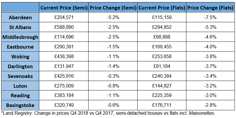 This table shows the annual change in the price of semi-detached houses vs flats in the last quarter (Q4 2018 vs Q4 2017):