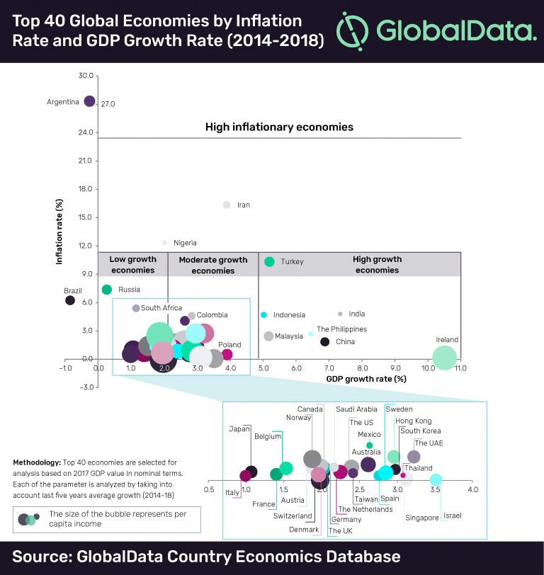 Top 40 global economies by inflation rate and GDP growth rate. Source: GlobalData