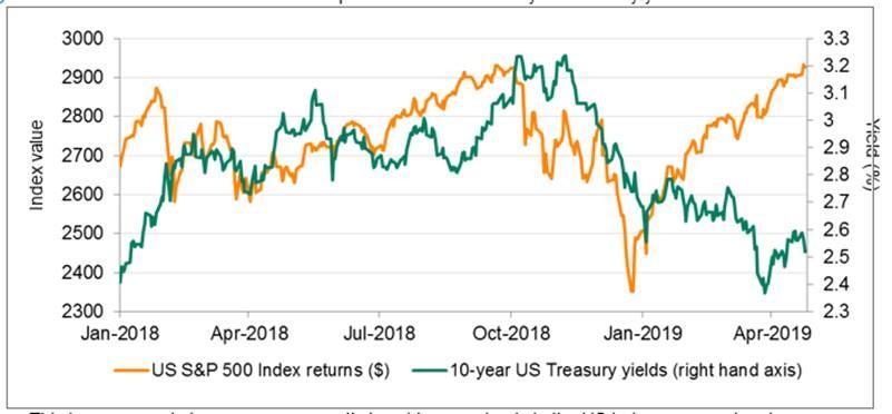 S&P500 Index performance verses 10-year Treasury yields