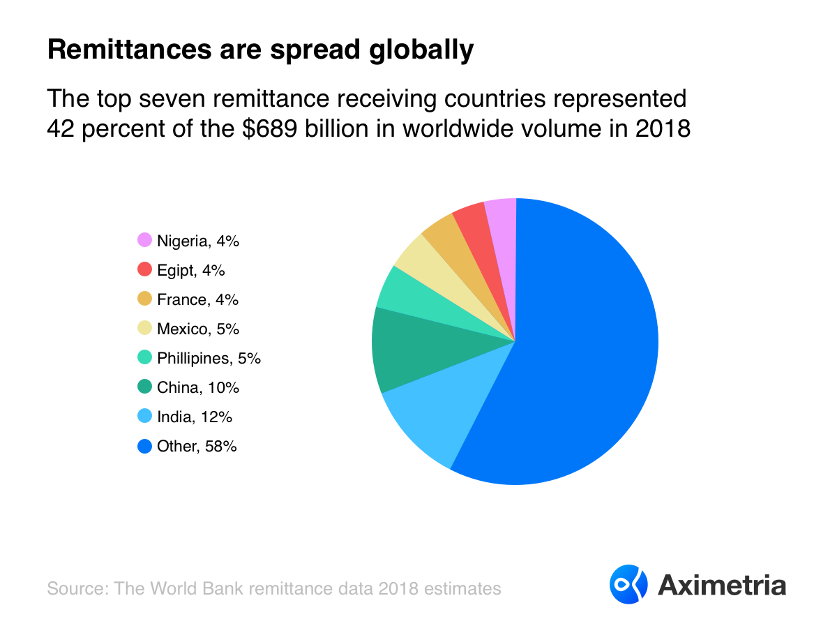 Remittances are spread globally