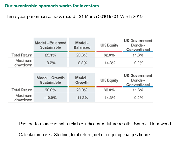 Our sustainable approach works forinvestors