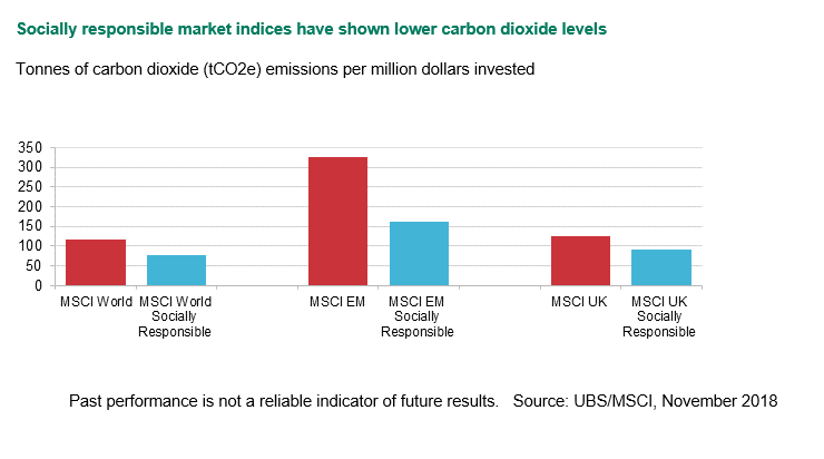 Socially responsible market indices have shown lower carbon dioxide levels