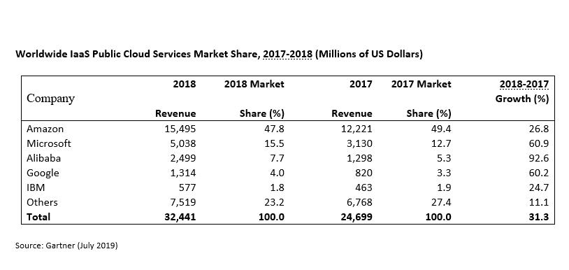 Worldwide IaaS Public Cloud Services Market Share. Source: Gartner