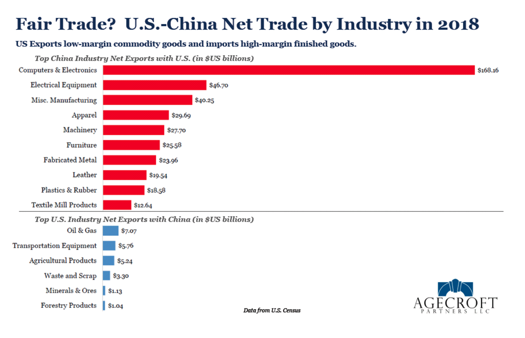 Fair Trade? US - China net trade by industry in 2018. Source: Agecroft Partners