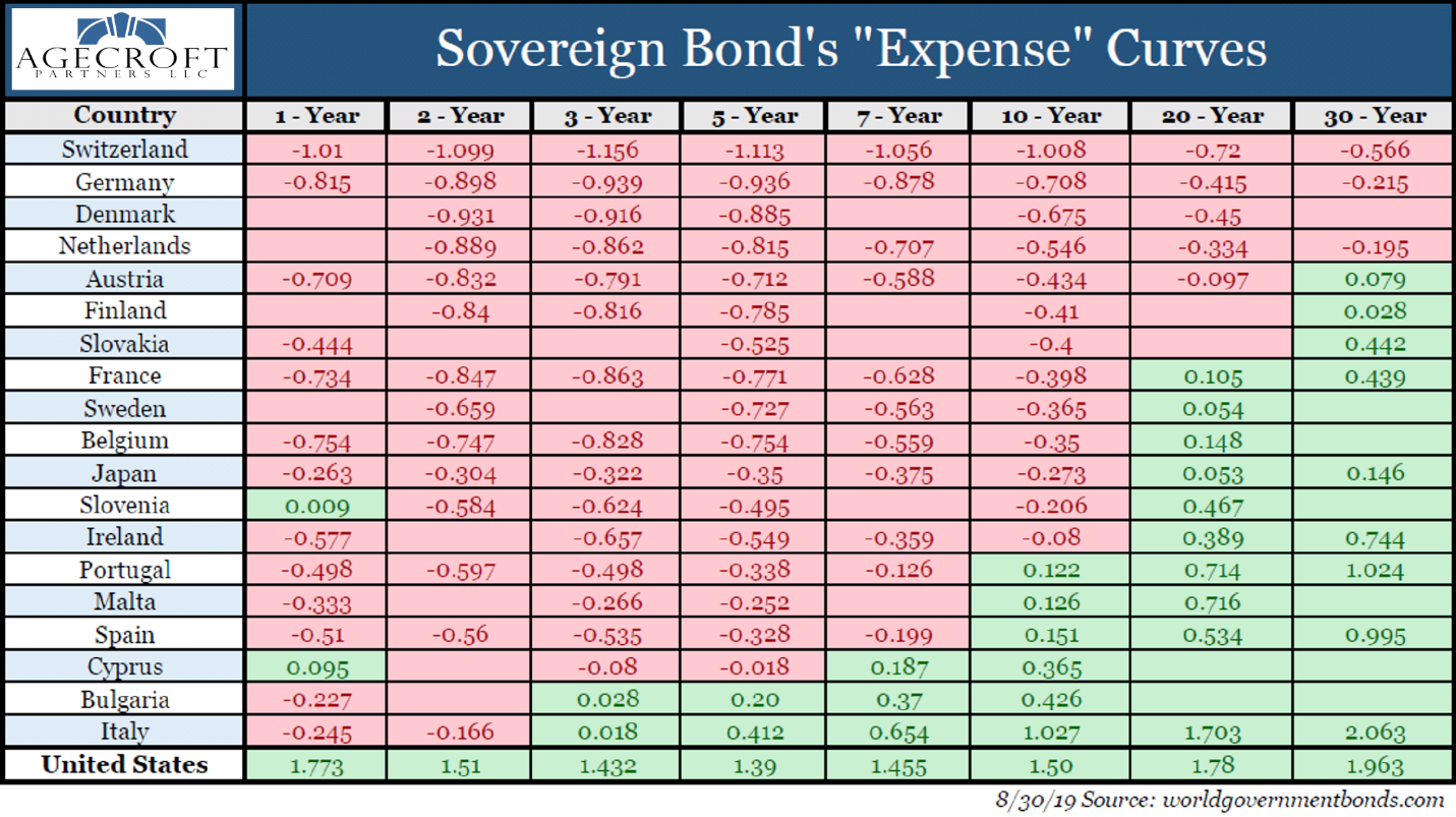 "Sovereign Bond's ""Expense"" Curves"