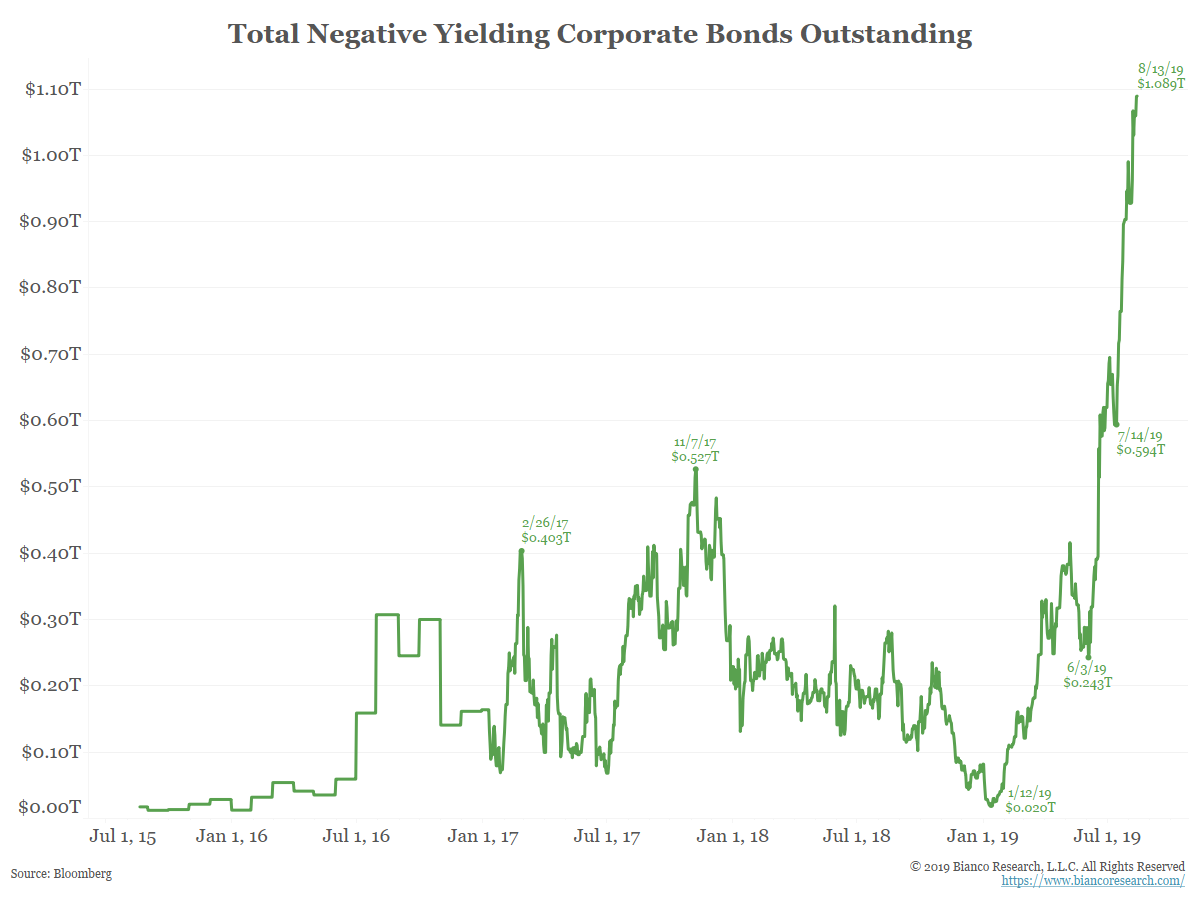Total Negative Yielding Corporate Bonds Outstanding