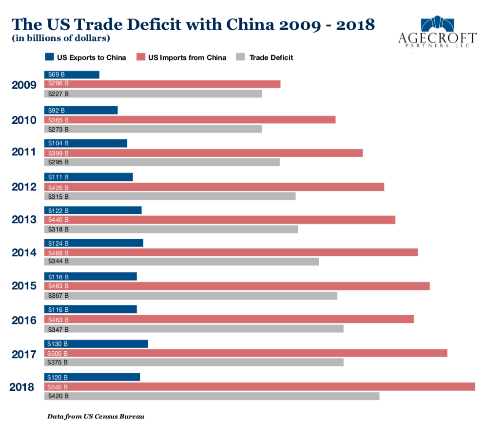 The US trade deficit with China 2009 - 2018.